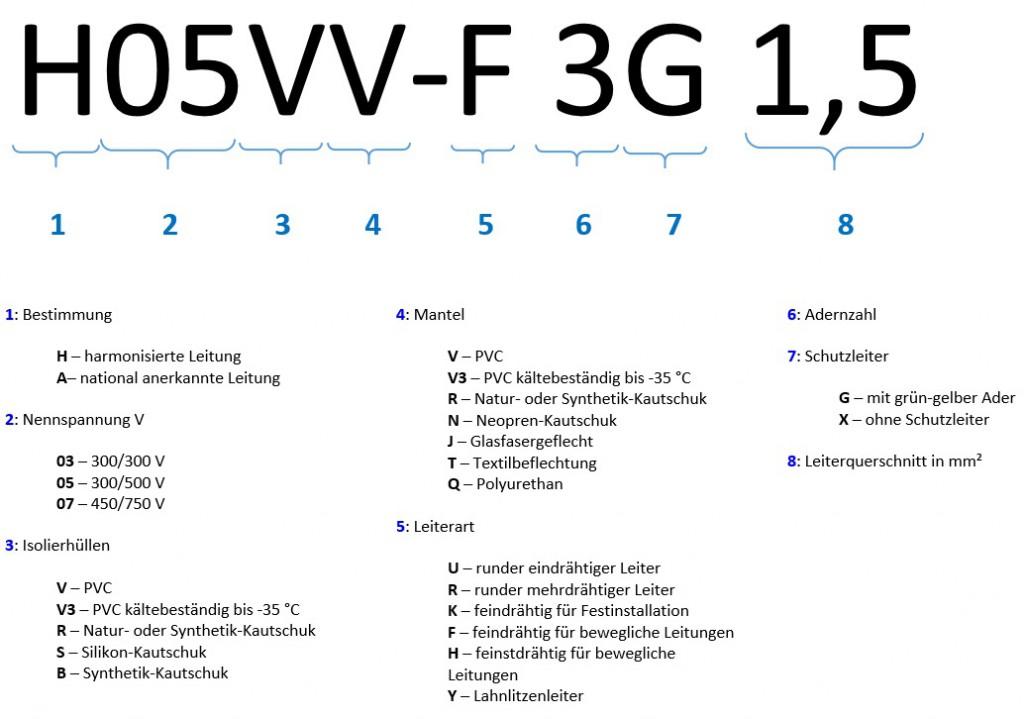 Kabelspezifikationen und Qualität bei Verlängerungskabeln