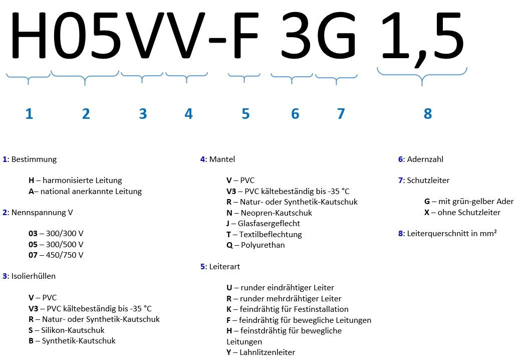 Kabelspezifikation und -qualität bei Kabeltrommeln